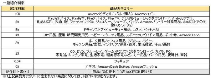 amazonアソシエイトの紹介料率表