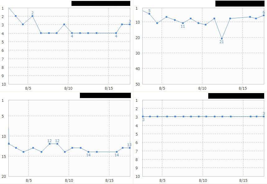 GRCでかわる検索順位変化の推移